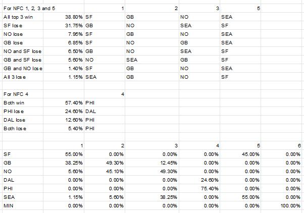 NFC playoff scenarios